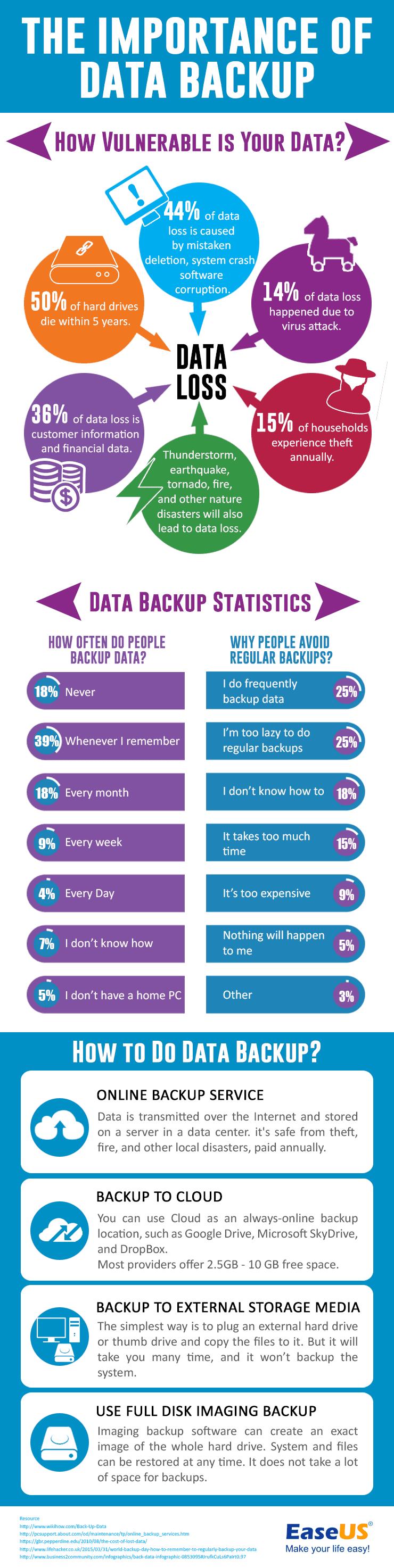 DataBackupFactsandStatistics