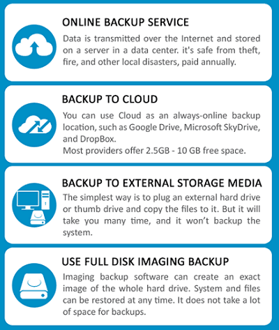 Windows 10 system and data backup strategies